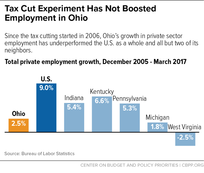 Tax Cut Experiment Has Not Boosted Employment in Ohio