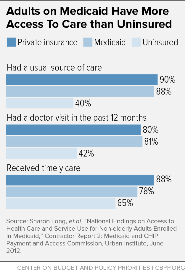 Adults on Medicaid Have More Access to Care than Uninsured