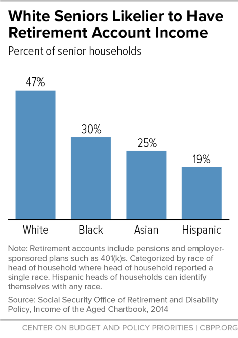 White Seniors Likelier to Have Retirement Account Income