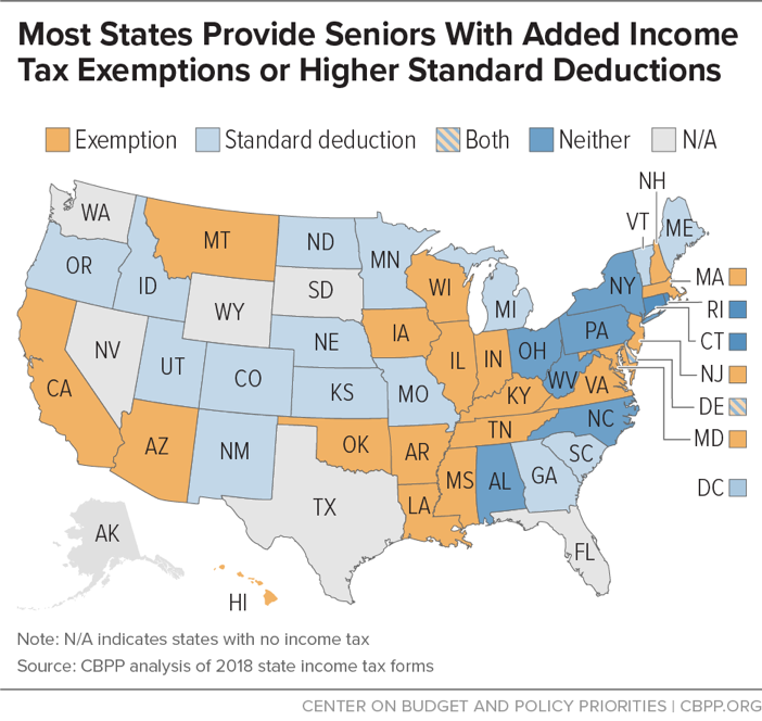 Most States Provide Seniors With Added Income Tax Exemptions or Higher Standard Deductions