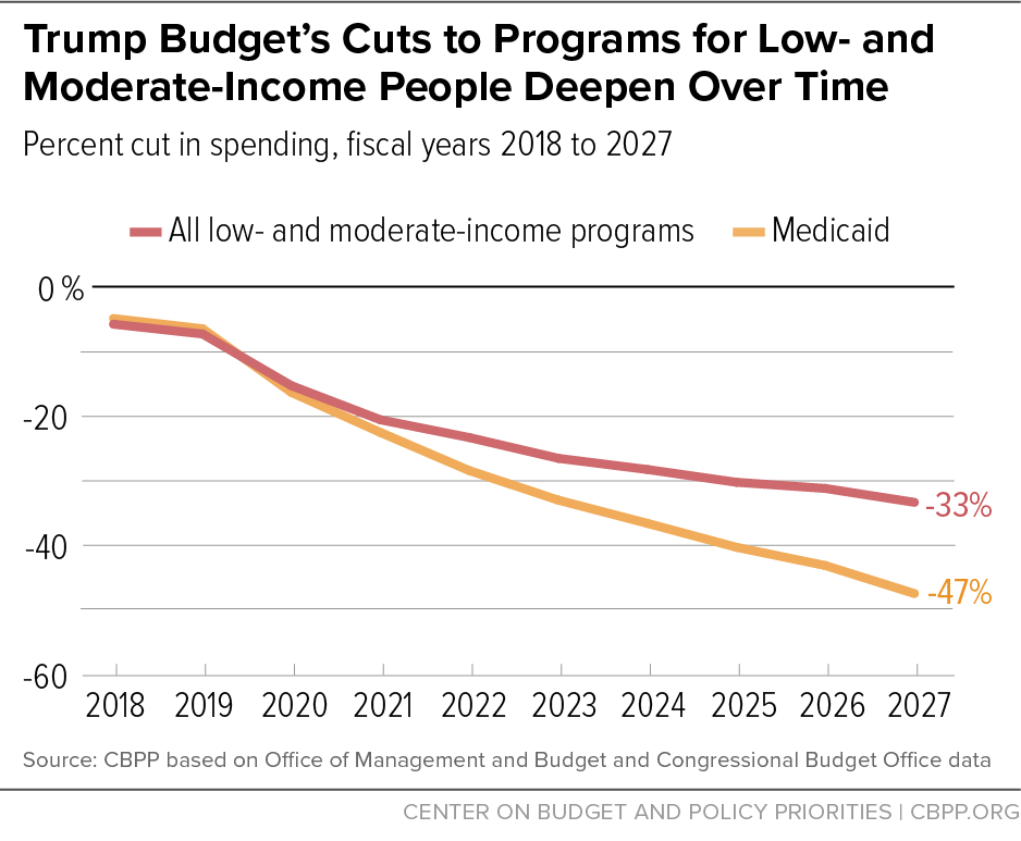 Trump Budget's Cuts to Programs for Low- and Moderate-Income People Deepen Over Time