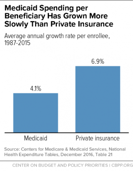 Medicaid Spending per Beneficiary Has Grown More Slowly Than Private Insurance