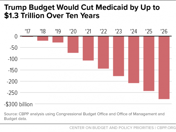 Trump Budget Would Cut Medicaid by Up to $1.3 Trillion Over Ten Years