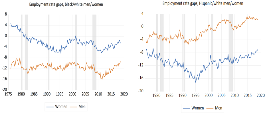Employment rate gaps for Black, Hispanic, and white men and women