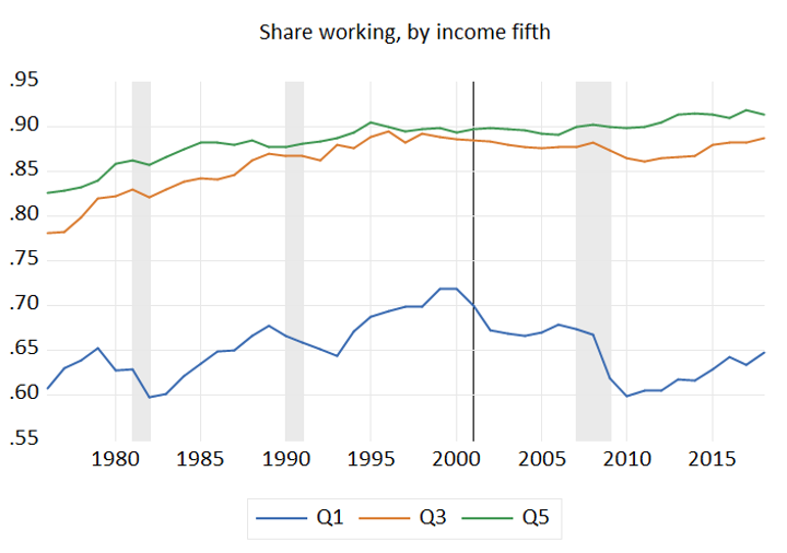 Share Working, by Income Fifth