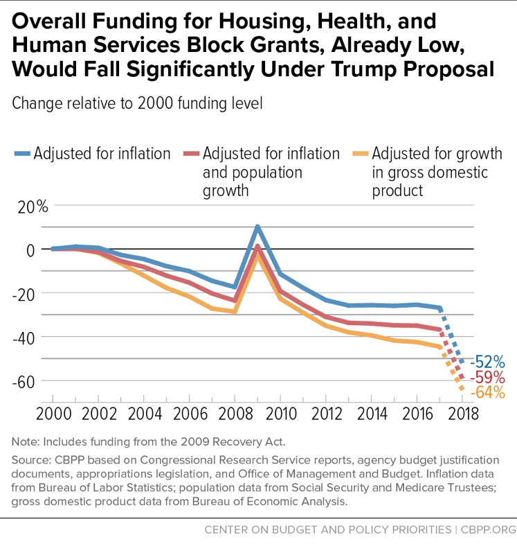 Overall Funding for Housing, Health, and Human Services Block Grants, Already Low, Would Fall Significantly Under Trump Proposal