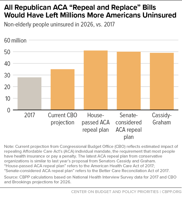 "All Republican ACA ""Repeal and Replace"" Bills Would Have Left Millions More Americans Uninsured"