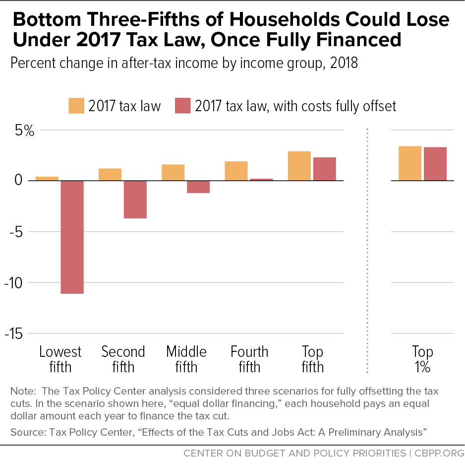 Bottom Three-Fifths of Households Could Lose Under 2017 Tax Law, Once Fully Financed