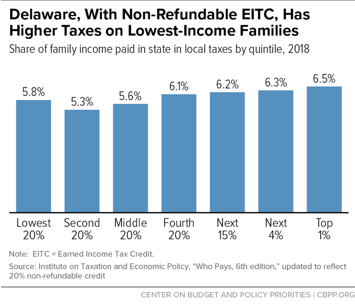 Delaware, With Non-Refundable EITC, Has Higher Taxes on Lowest-Income Families