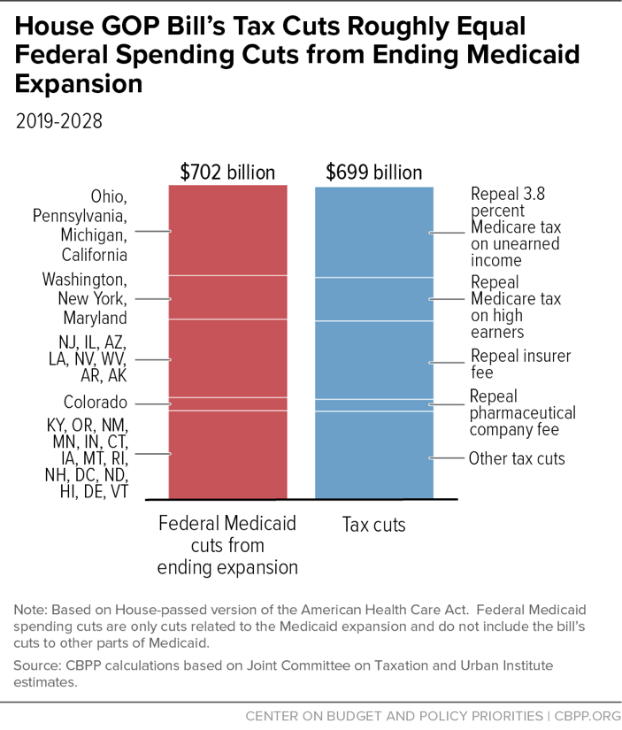 House GOP Bill's Tax Cuts Roughly Equal Federal Spending Cuts from Ending Medicaid Expansion