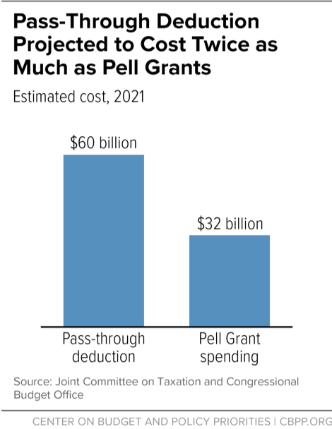 Pass-Through Deduction Projected to Cost Twice as Much as Pell Grants