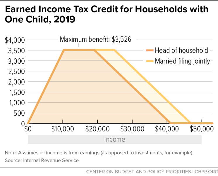 Earned Income Tax Credit for Households with One Child, 2019