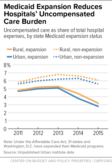 Medicaid Expansion Reduces Hospitals' Uncompensated Care Burden