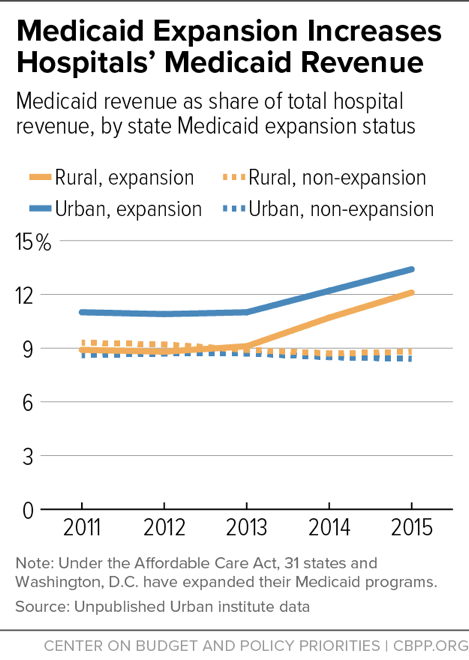 Medicaid Expansion Increases Hospitals' Medicaid Revenue
