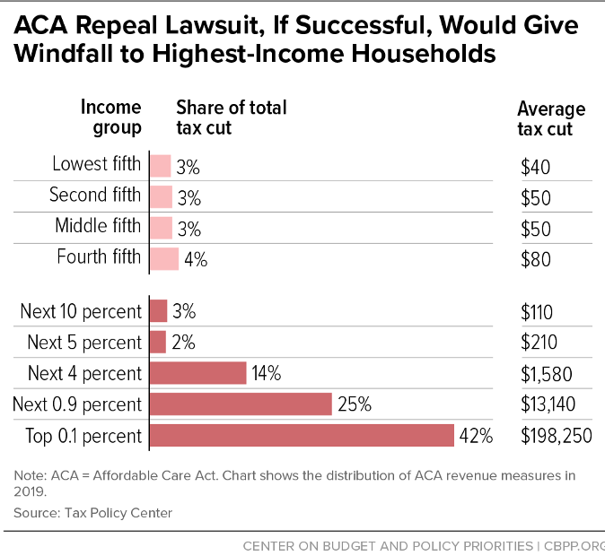 ACA Repeal Lawsuit, If Successful, Would Give Windfall to Highest-Earning Households