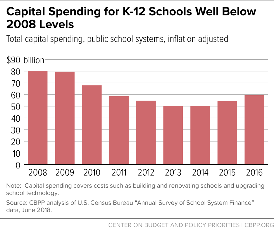 Capital Spending for K-12 Schools Well Below 2008 Levels