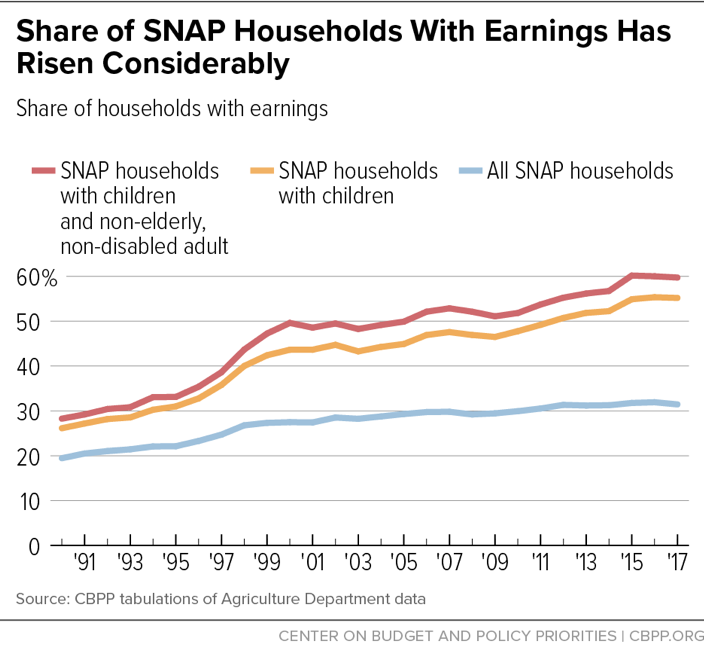 Share of SNAP Households with Earnings Has Risen Considerably