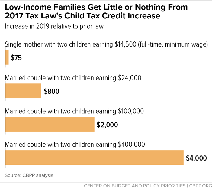 Low-Income Families Get Little or Nothing From 2017 Tax Law's Child Tax Increase