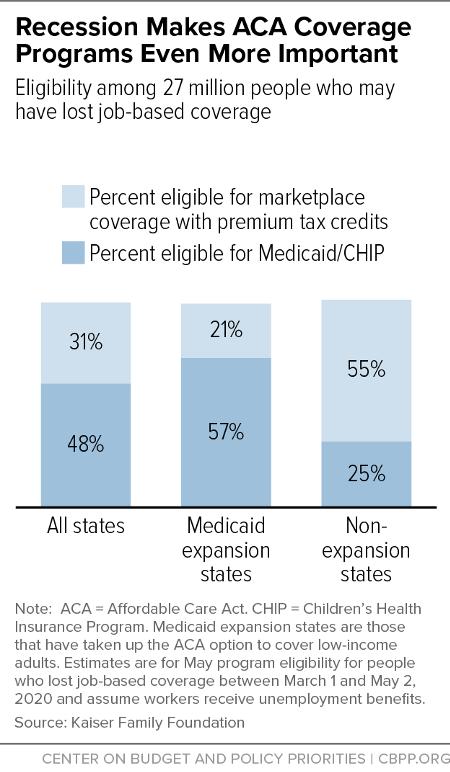 Recession Makes ACA Coverage Programs Even More Important