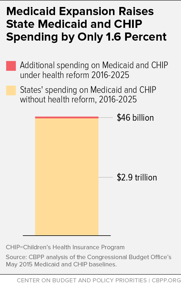 Medicaid Expansion Raises State Medicaid and CHIP Spending by Only 1.6 Percent