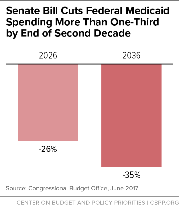 Senate Bill Cuts Federal Medicaid Spending More Than One-Third by End of Second Decade