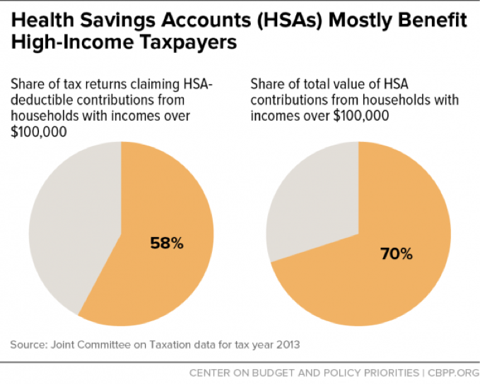 Health Savings Accounts (HSAs) Mostly Benefit High-Income Taxpayers