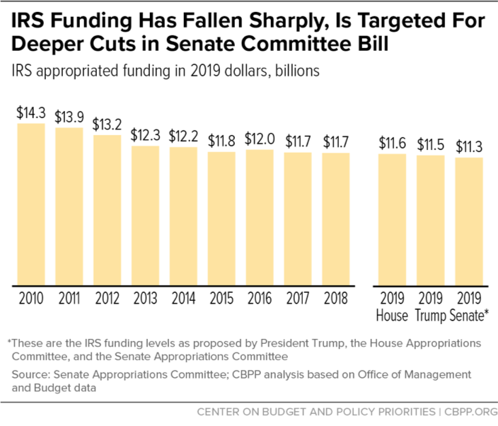 IRS Funding Has Fallen Sharply, Is Targeted For Deeper Cuts In Senate Committee Bill
