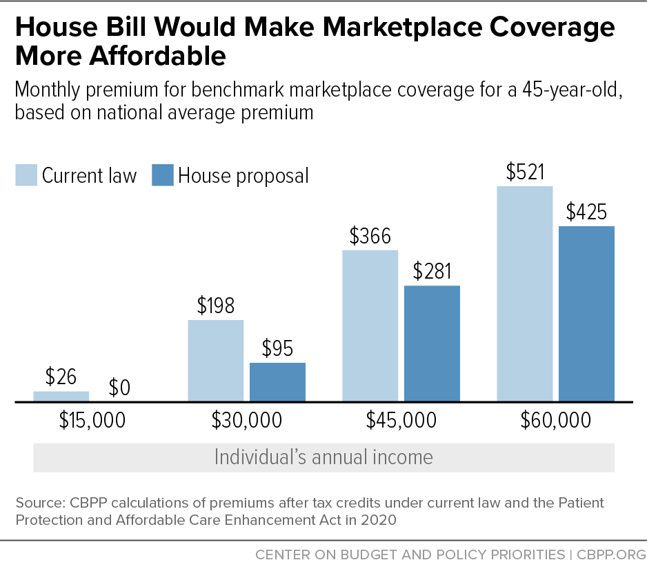 House Bill Would Make Marketplace Coverage More Affordable