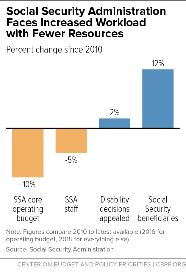 Social Security Administration Faces Increased Workload with Fewer Resources