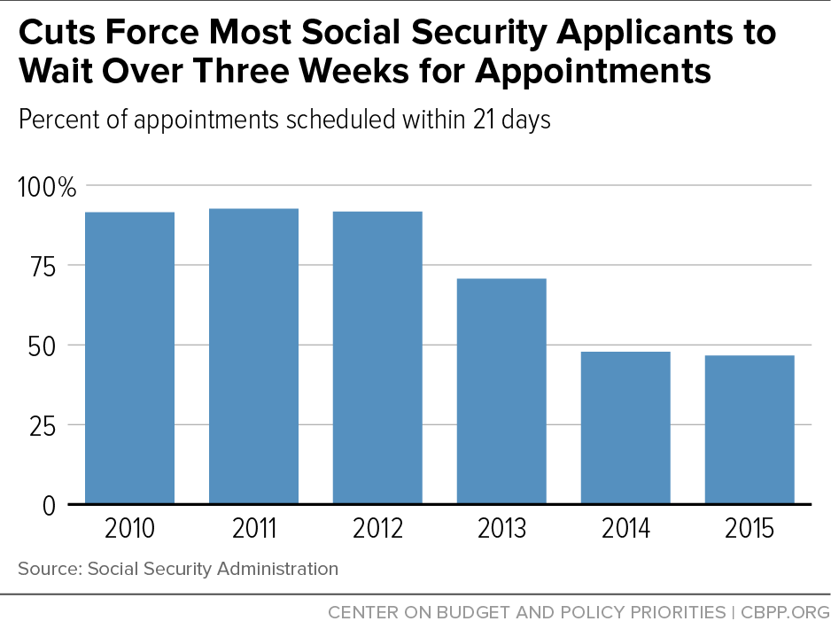 Cuts Force Most Social Security Applicants to Wait Over Three Weeks for Appointments