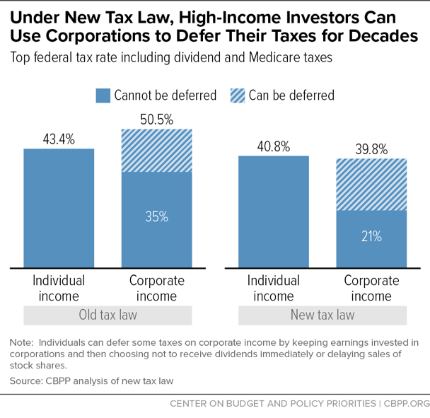 Under New Tax Law, High-Income Investors Can Use Corporations to Defer Their Taxes for Decades