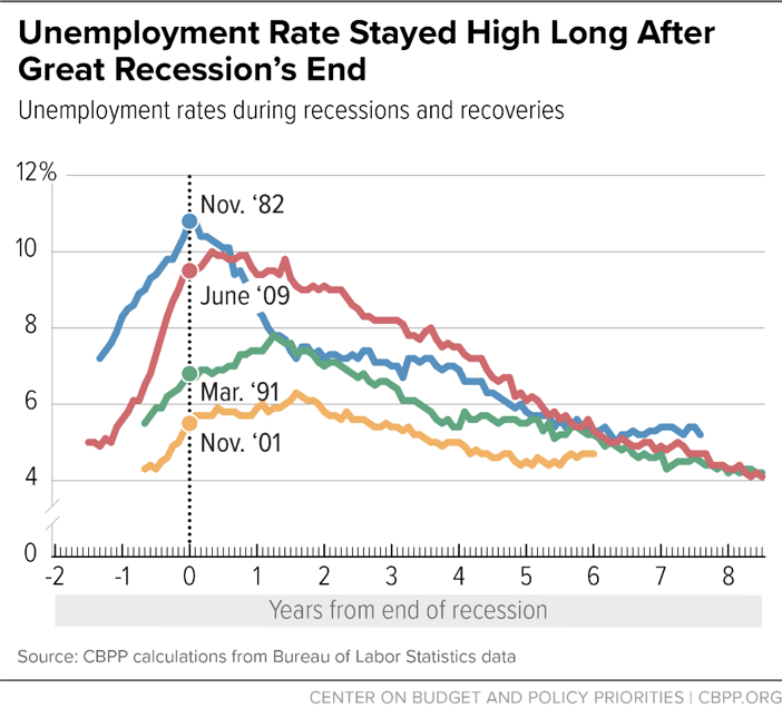 Unemployment Rate Stayed High Long After Great Recession's End