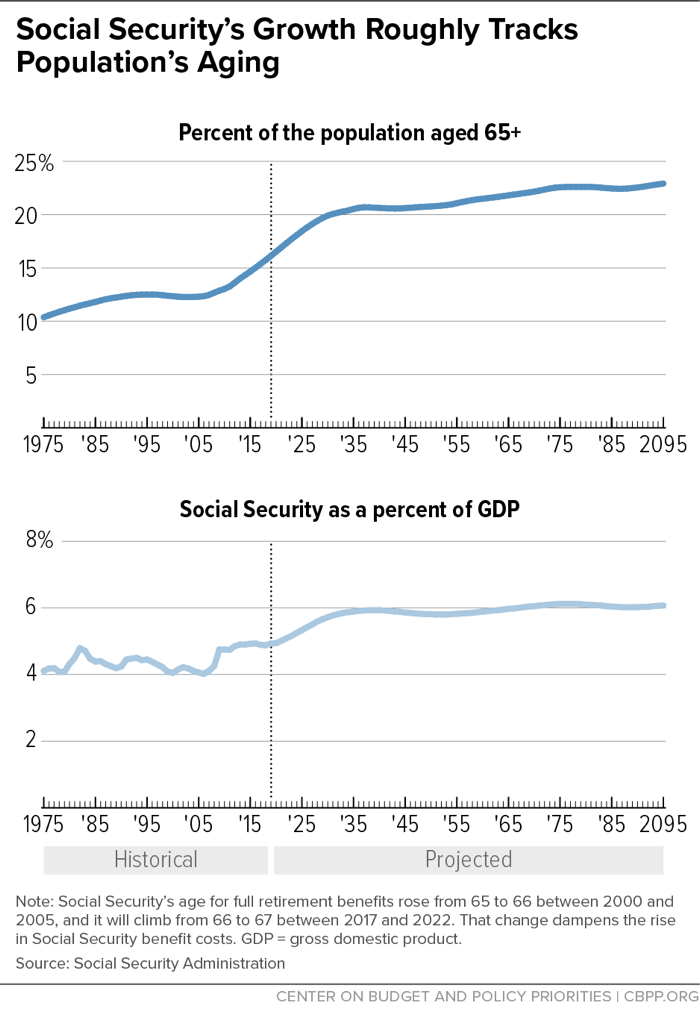 What the 2019 Trustees' Report Shows About Social Security