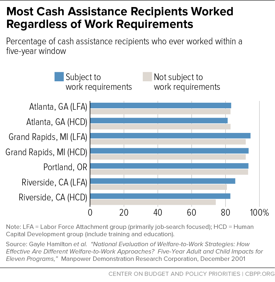 Most Cash Assistance Recipients Worked Regardless of Work Requirements