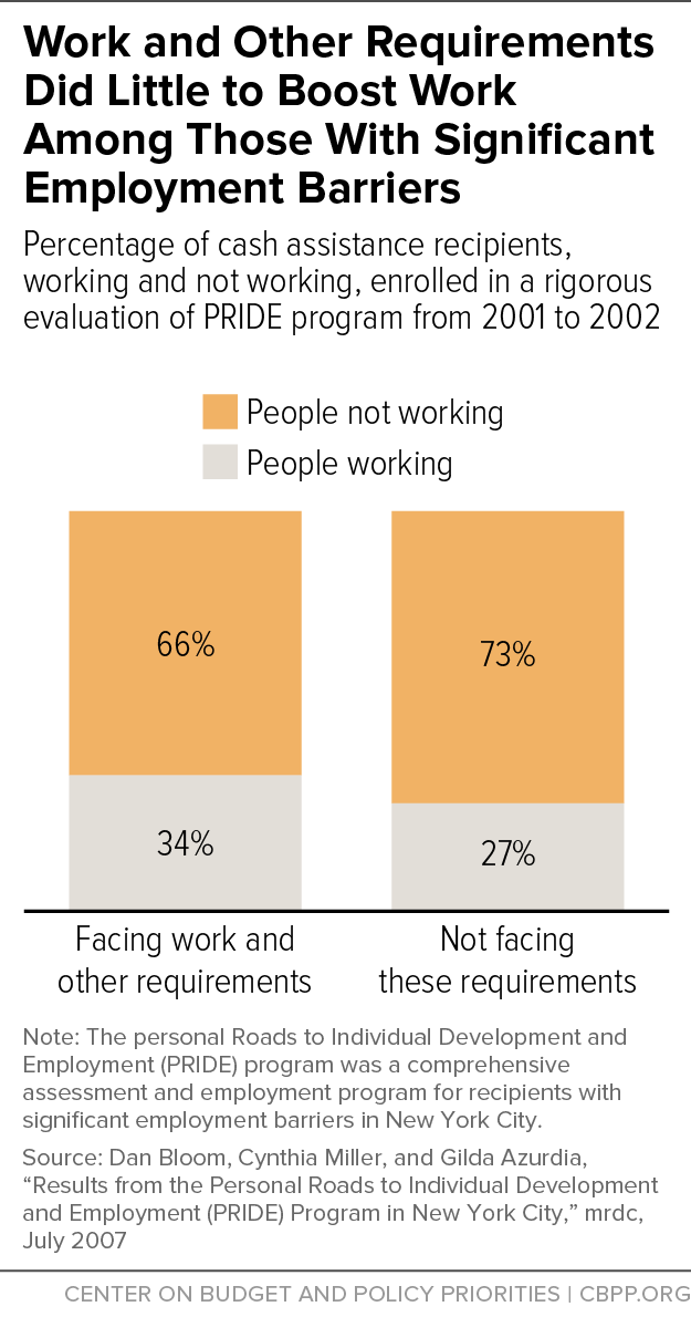 Work and Other Requirements Did Little to Boost Work Among Those With Significant Employment Barriers