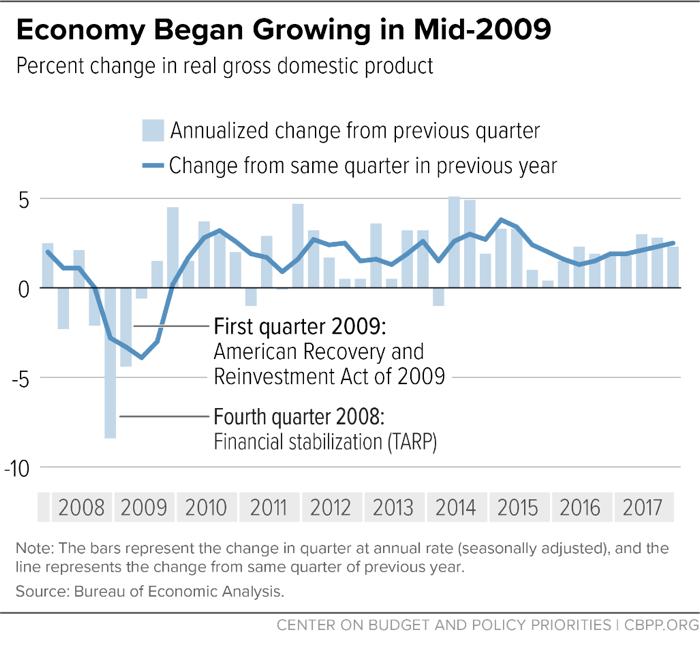 Economy Began Growing in Mid-2009