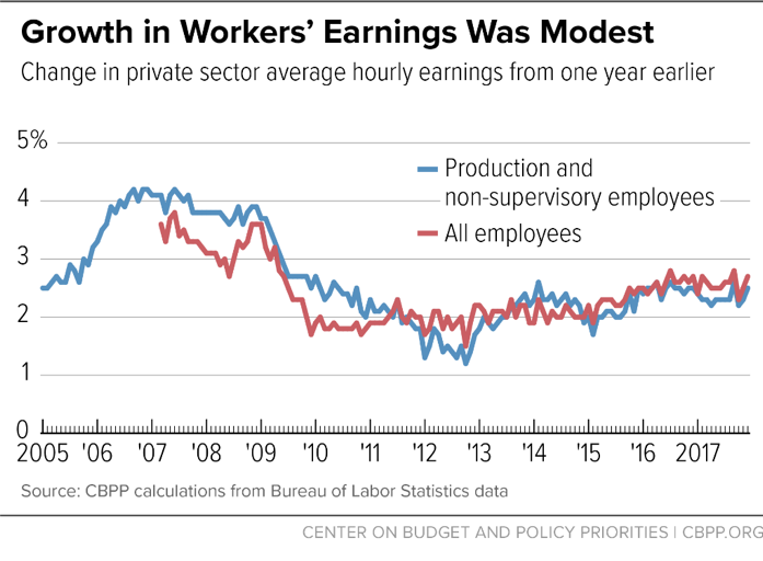 Growth in Workers' Earnings Was Modest