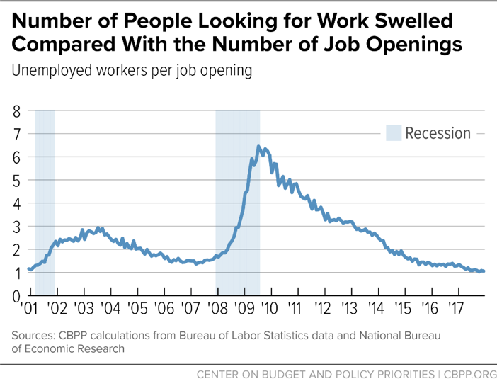 Number of People Looking for Work Swelled Compared With the Number of Job Openings