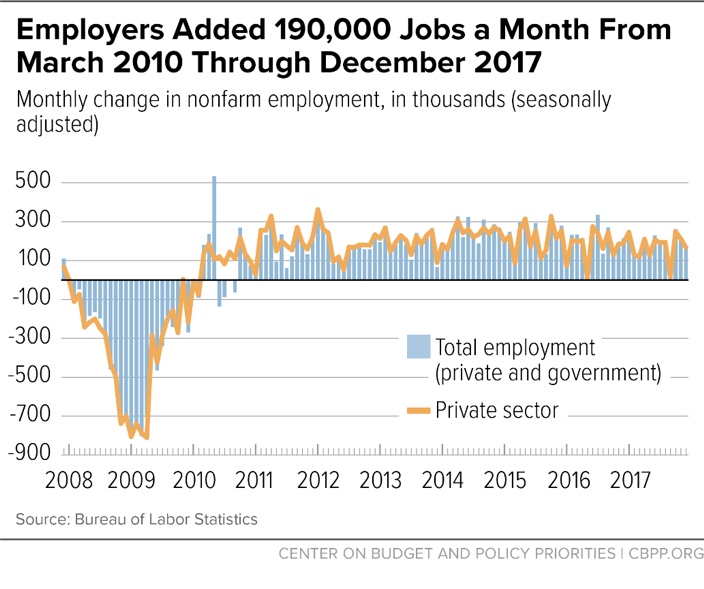 Employers Added 190,000 Jobs a Month From March 2010 Through December 2017