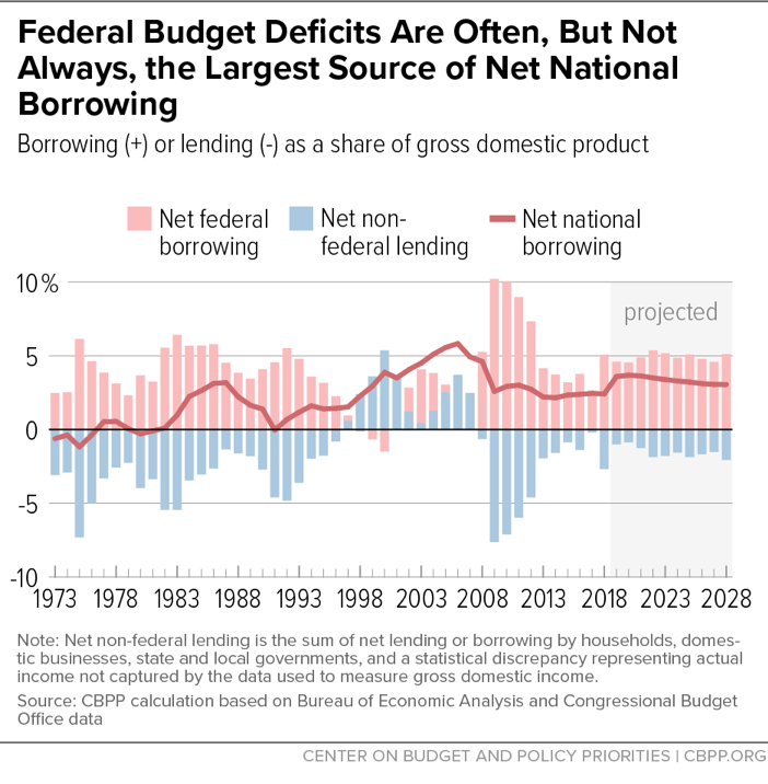 Federal Budget Deficits Are Often, But Not Always, the Largest Source of Net National Borrowing