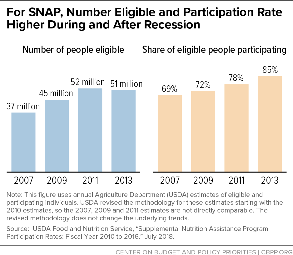 For SNAP, Number Eligible and Participation Rate Higher During and After Recession
