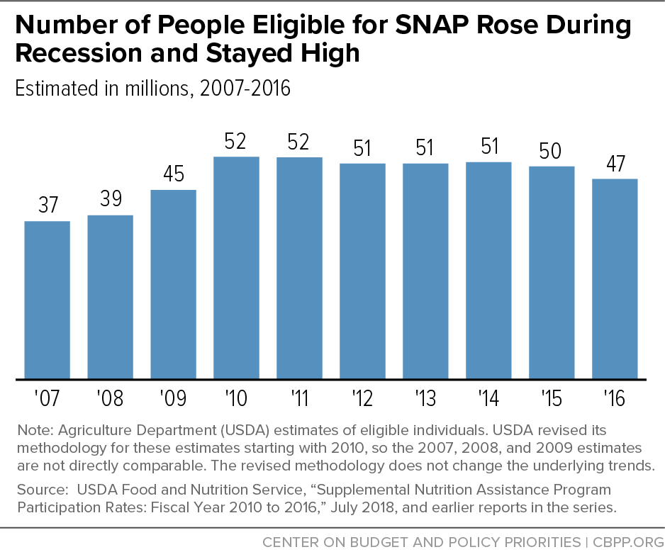 Number of People Eligible for SNAP Rose During Recession and Stayed High