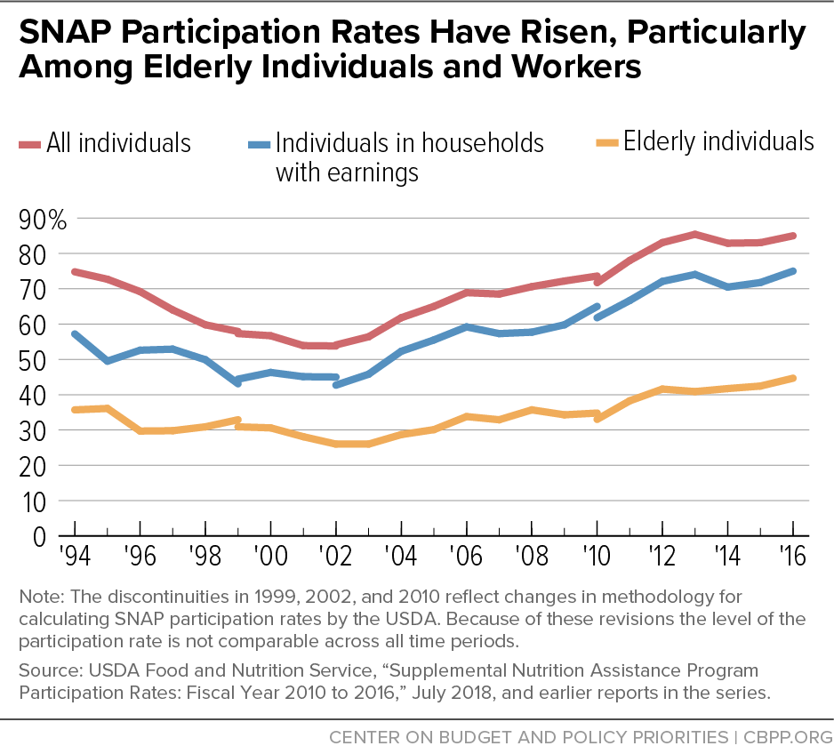 SNAP Participation Rates Have Risen, Particularly Among Elderly Individuals and Workers
