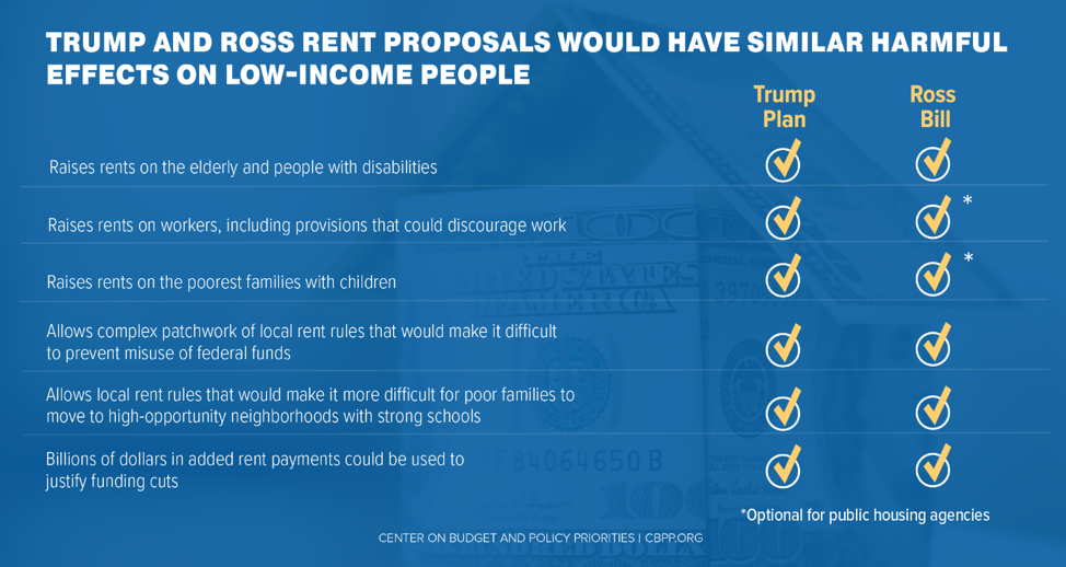Trump and Ross Rent Proposals Would Have Similar Harmful Effects on Low-Income People