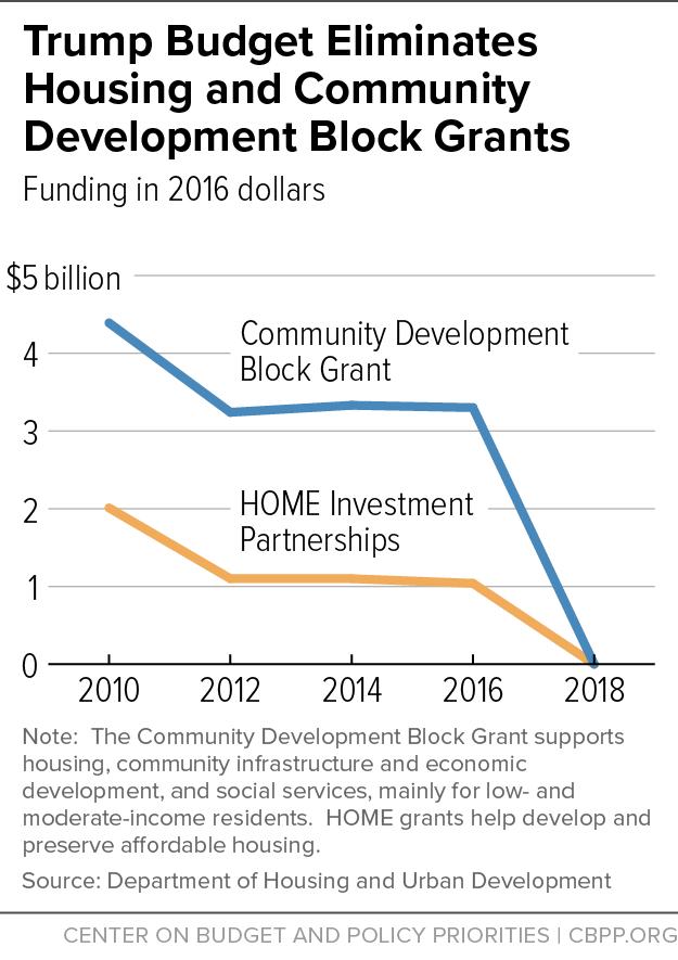 Trump Budget Eliminates Housing and Community Development Block Grants