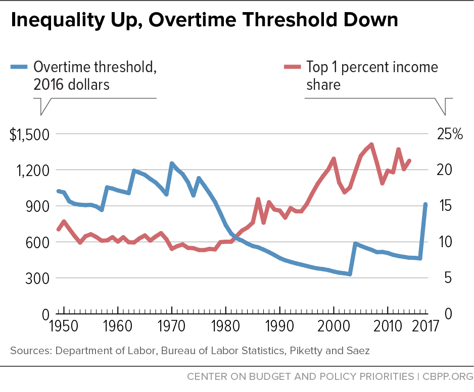 Inequality Up, Overtime Threshold Down