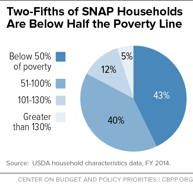 Two-Fifths of SNAP Households Are Below Half the Poverty Line