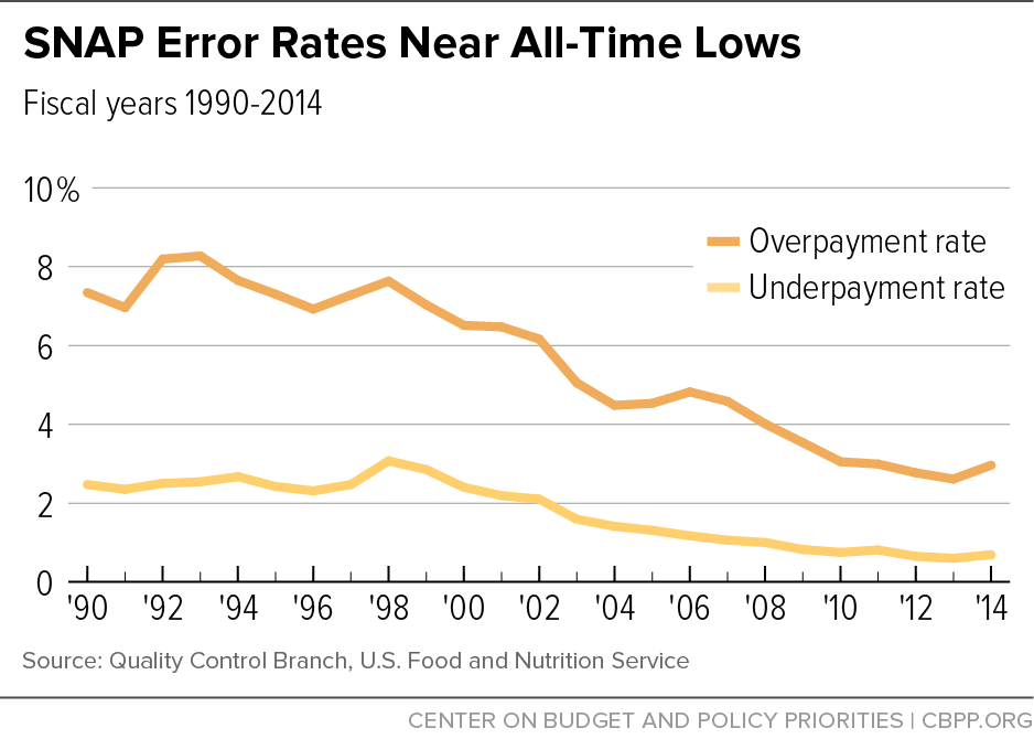 SNAP Error Rates Near All-Time Lows