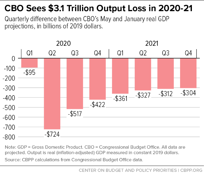 CBO Sees $3.1 Trillion Output Loss in 2020-21
