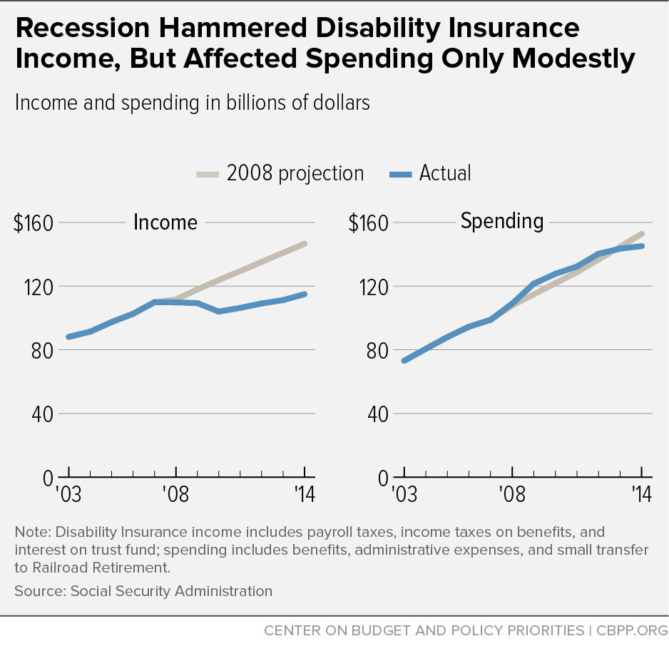 Recession Hammered Disability Insurance Income, But Affected Spending Only Modestly